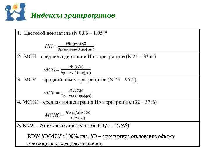 Индексы эритроцитов 5. RDW – Анизоцитоз эритроцитов (11, 5 – 14, 5%) RDW SD/MCV
