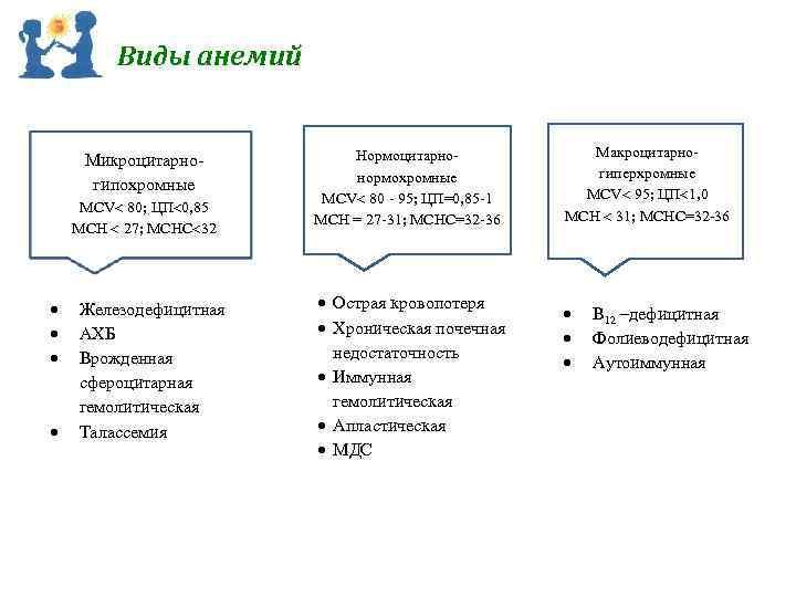 Виды анемий Микроцитарно гипохромные MCV 80; ЦП 0, 85 МСН 27; МСНС 32 Железодефицитная