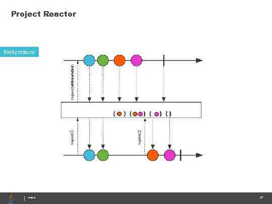 Project Reactor Backpressure PUBLIC 37