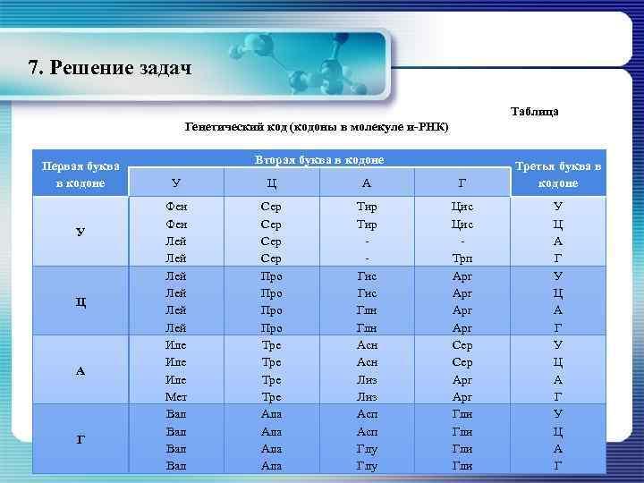 7. Решение задач Таблица Генетический код (кодоны в молекуле и-РНК) Первая буква в кодоне
