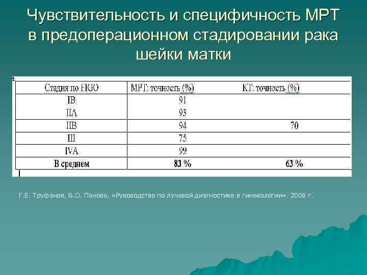 Чувствительность и специфичность МРТ в предоперационном стадировании рака шейки матки Г. Е. Труфанов, В.