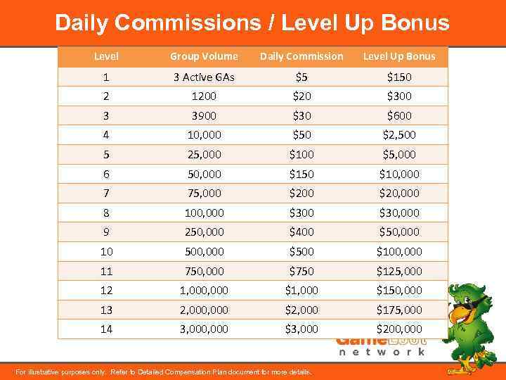 Daily Commissions / Level Up Bonus Level Group Volume Daily Commission Level Up Bonus