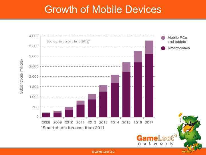 Growth of Mobile Devices © Game Loot LLC