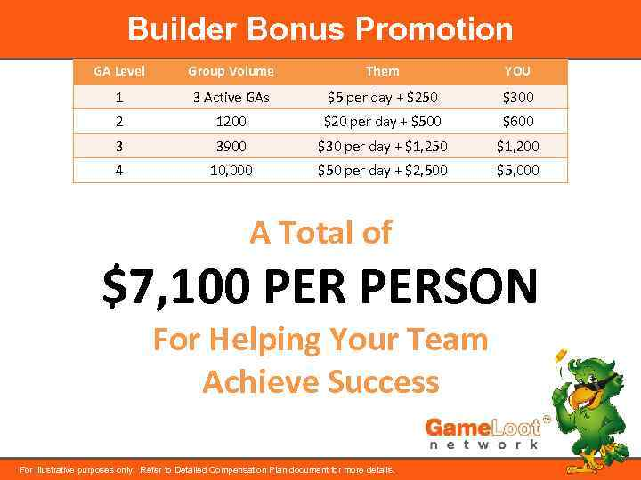 Builder Bonus Promotion GA Level Group Volume Them YOU 1 3 Active GAs $5