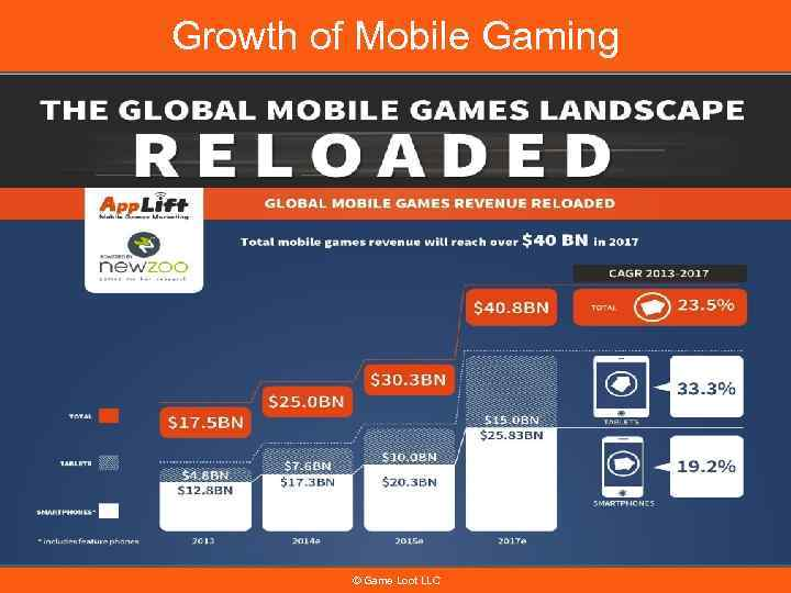 Growth of Mobile Gaming © Game Loot LLC