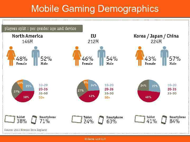 Mobile Gaming Demographics © Game Loot LLC