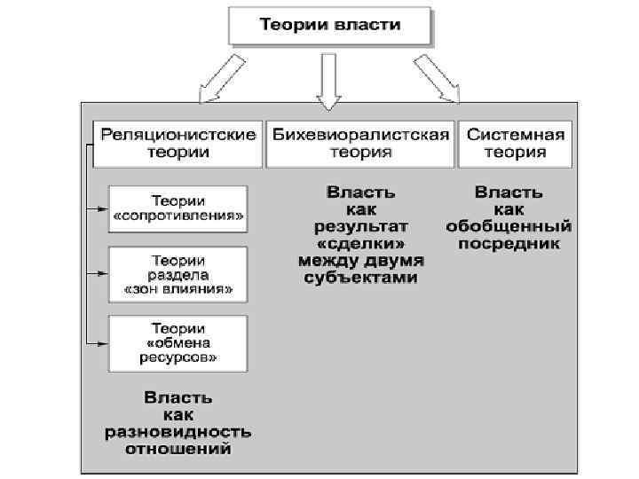 властных и отношений власти шпаргалка происхождение
