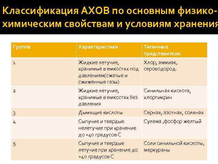 Классификация АХОВ по основным физикохимическим свойствам и условиям хранения Группа Характеристики Типичные представители 1