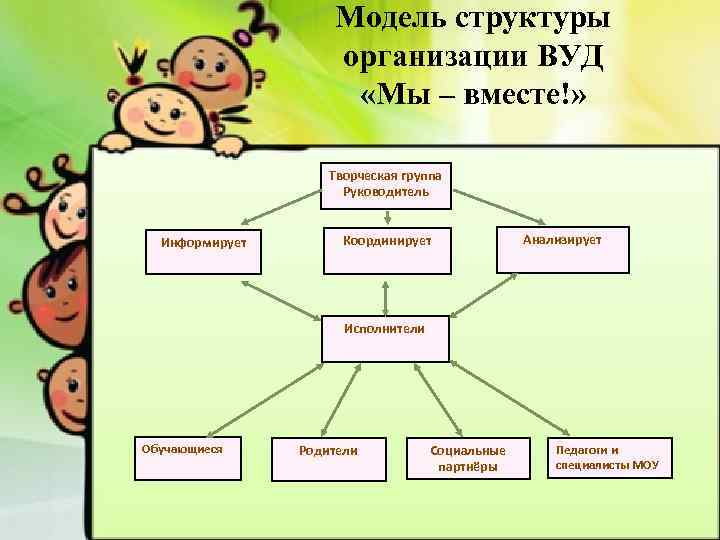 Модель структуры организации ВУД «Мы – вместе!» Творческая группа Руководитель Информирует Координирует Анализирует Исполнители
