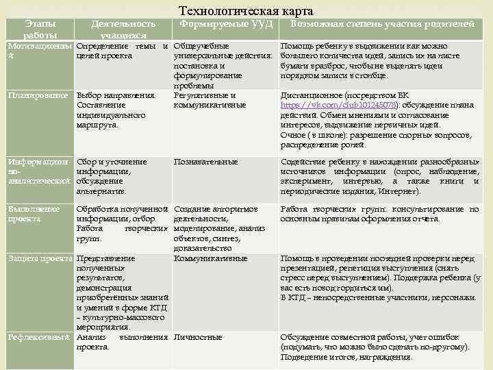 Технологическая карта Этапы работы Деятельность учащихся Формируемые УУД Возможная степень участия родителей Мотивационны Определение