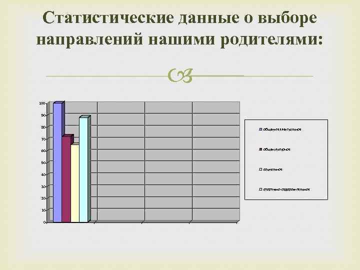 Статистические данные о выборе направлений нашими родителями: 100 90 80 общеинтеллектуальное 70 60 общекультурное