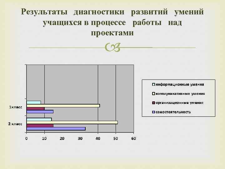 Результаты диагностики развитий умений учащихся в процессе работы над проектами