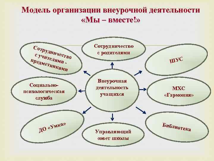 Модель организации внеурочной деятельности «Мы – вместе!» Сотр уд с учи ничество пред телями