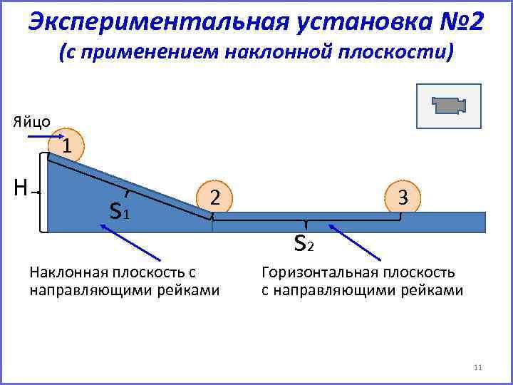 Экспериментальная установка № 2 (с применением наклонной плоскости) Яйцо H 1 s 1 2