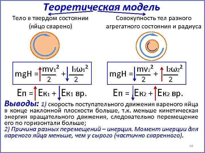 Теоретическая модель Тело в твердом состоянии (яйцо сварено) mg. H = mv 1² 2