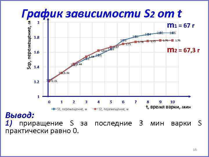 Sср, перемещение, м График зависимости S 2 от t m 1 = 67 г