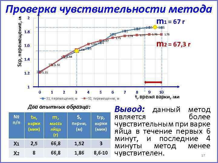 Sср, перемещение, м Проверка чувствительности метода 2 1. 8 1. 76 1. 84 1.