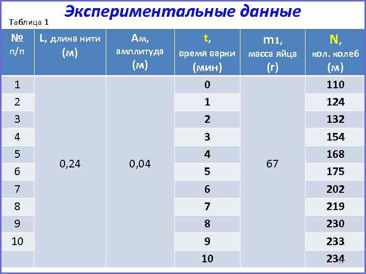 Таблица 1 № п/п 1 2 3 4 5 6 7 8 9 10