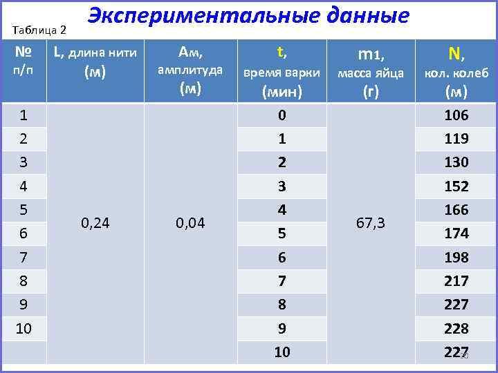 Таблица 2 № п/п 1 2 3 4 5 6 7 8 9 10