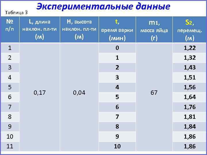 Таблица 3 № п/п 1 2 3 4 5 6 7 8 9 10