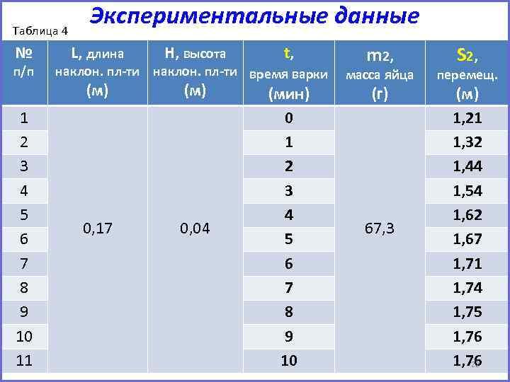 Таблица 4 № п/п 1 2 3 4 5 6 7 8 9 10