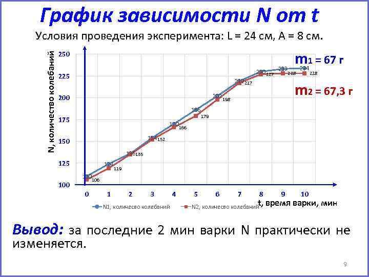 График зависимости N от t N, количество колебаний Условия проведения эксперимента: L = 24