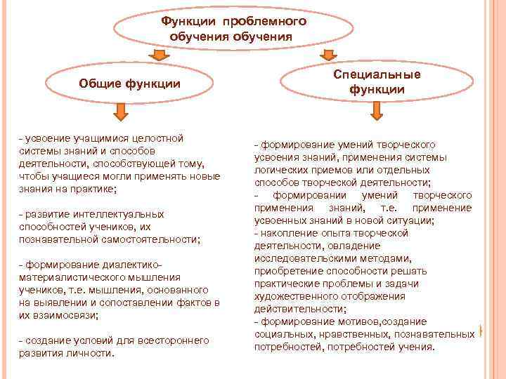 Функции проблемного обучения: Общие функции - усвоение учащимися целостной системы знаний и способов деятельности,
