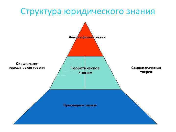 Структура юридического знания Философское знание ……………………………… Специальноюридическая теория ……………… Теоретическое ……………… знание ……………… Прикладное
