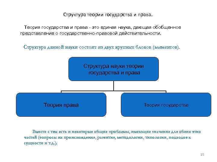Структура теории государства и права. Теория государства и права - это единая наука, дающая