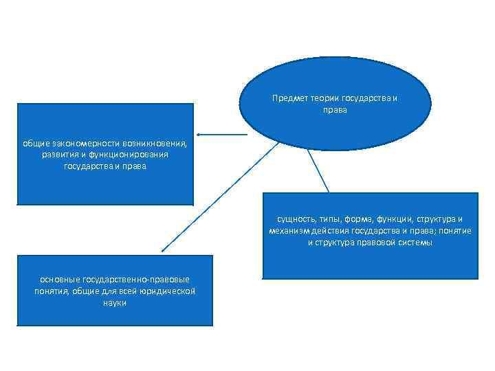 Предмет теории государства и права общие закономерности возникновения, развития и функционирования государства и права