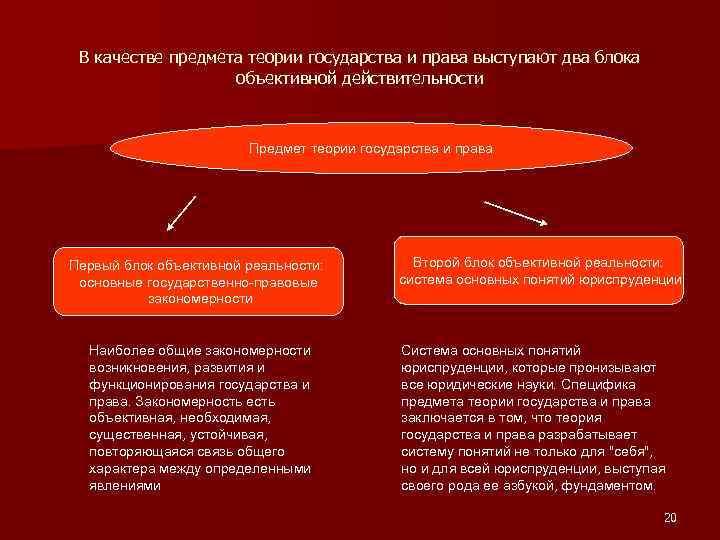 В качестве предмета теории государства и права выступают два блока объективной действительности Предмет теории