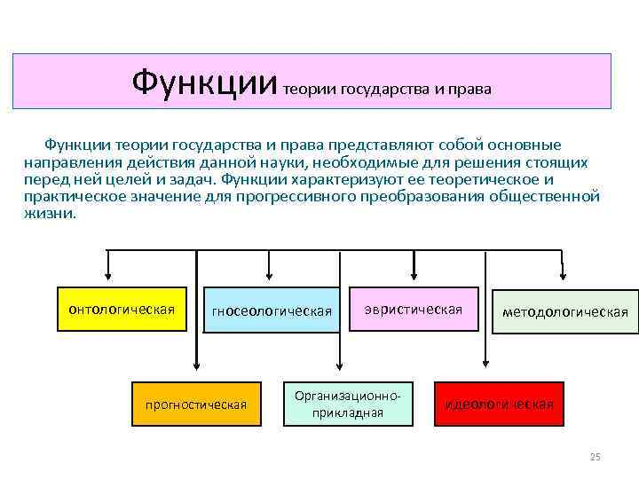 Функции теории государства и права представляют собой основные направления действия данной науки, необходимые для