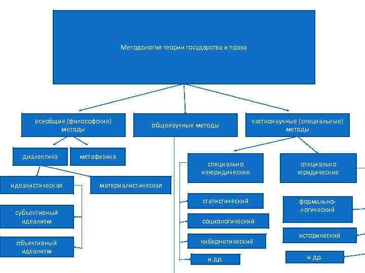 Методология теории государства и права всеобщие (философские) методы диалектика общенаучные методы метафизика частнонаучные (специальные)