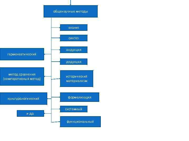 общенаучные методы анализ синтез герменевтический индукция дедукция метод сравнения (компаративный метод) культурологический и др.