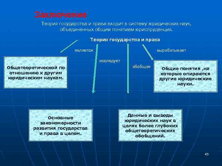 Заключение Теория государства и права входит в систему юридических наук, объединенных общим понятием юриспруденция.