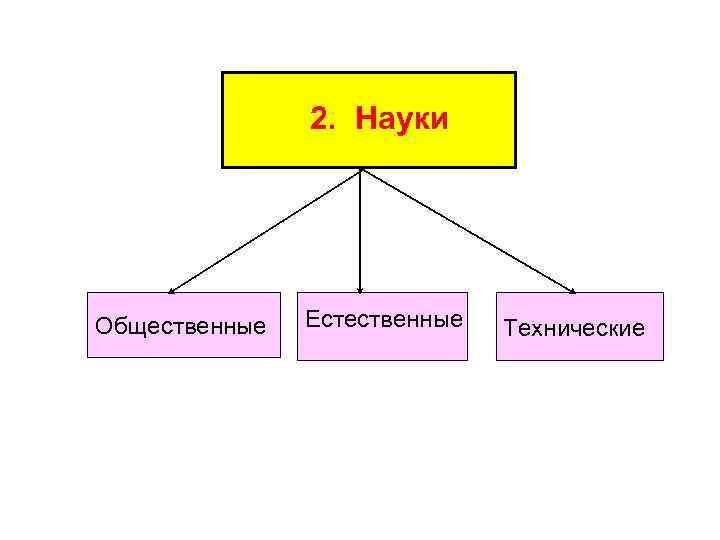 2. Науки Общественные Естественные Технические