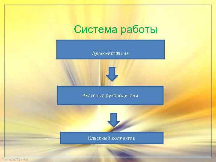 Система работы Администрация Классные руководители Классный коллектив