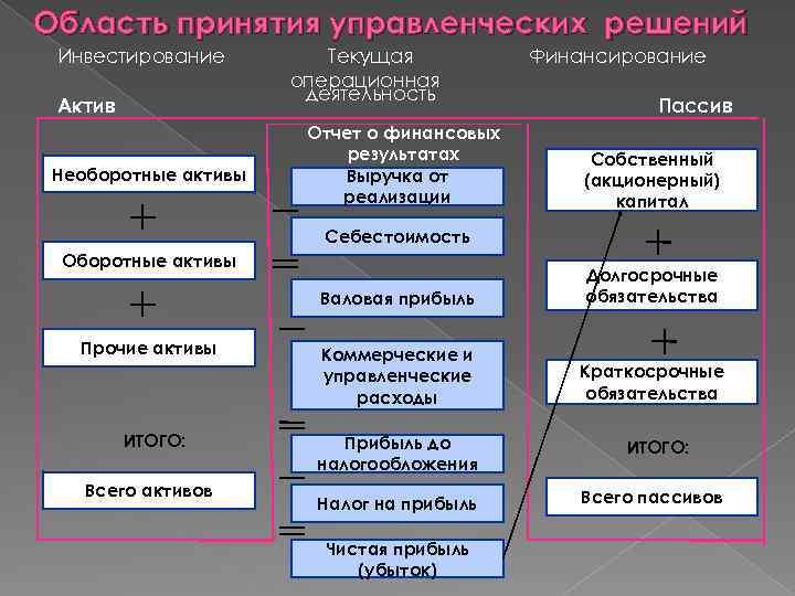 Область принятия управленческих решений Инвестирование Актив Необоротные активы Текущая операционная деятельность Отчет о финансовых