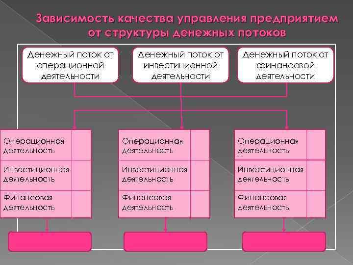 Зависимость качества управления предприятием от структуры денежных потоков Денежный поток от операционной деятельности Денежный