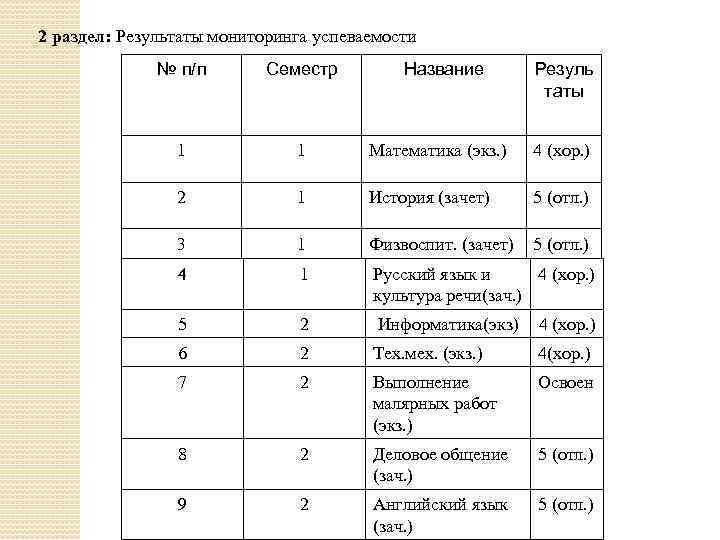2 раздел: Результаты мониторинга успеваемости № п/п Семестр Название Резуль таты 1 1 Математика