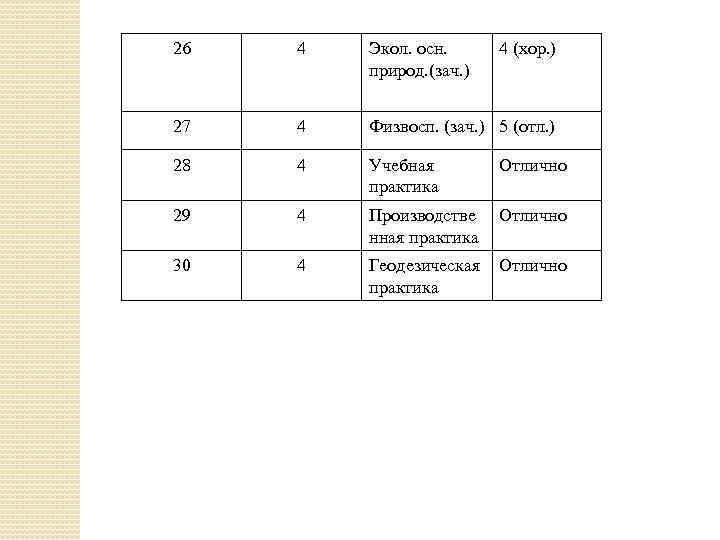 26 4 Экол. осн. природ. (зач. ) 4 (хор. ) 27 4 Физвосп. (зач.
