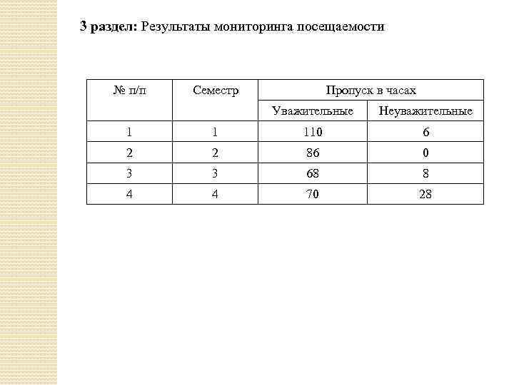 3 раздел: Результаты мониторинга посещаемости № п/п Семестр Пропуск в часах Уважительные Неуважительные 1