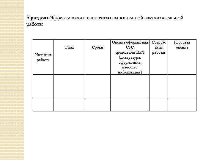 5 раздел: Эффективность и качество выполненной самостоятельной работы Тема Название работы Сроки Оценка оформления