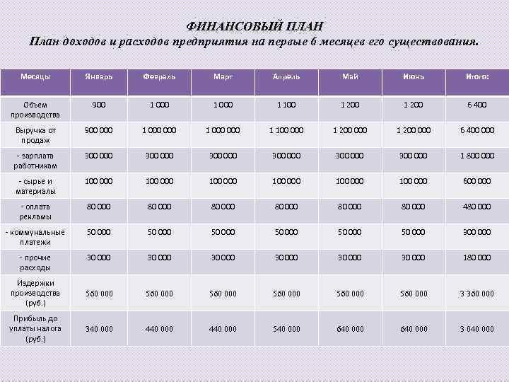 ФИНАНСОВЫЙ ПЛАН План доходов и расходов предприятия на первые 6 месяцев его существования. Месяцы