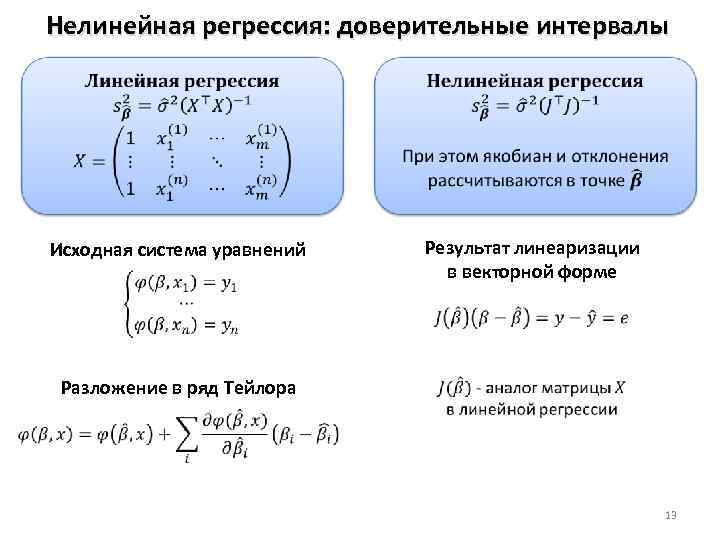 Нелинейная регрессия: доверительные интервалы Исходная система уравнений Результат линеаризации в векторной форме Разложение в