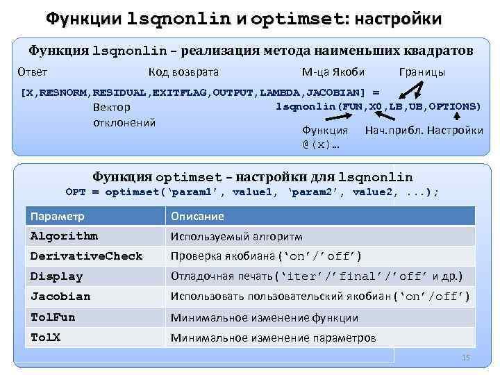 Функции lsqnonlin и optimset: настройки Функция lsqnonlin – реализация метода наименьших квадратов Ответ Код