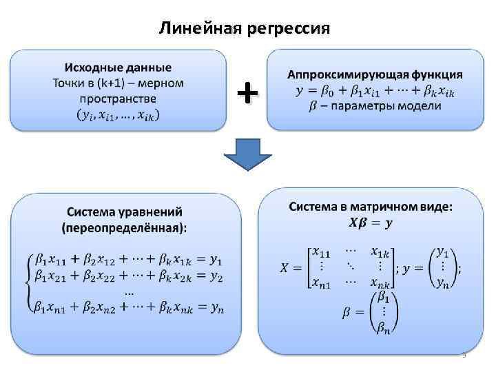Линейная регрессия + 3