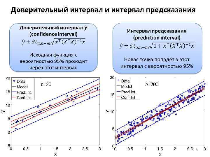 Доверительный интервал и интервал предсказания n=200 6