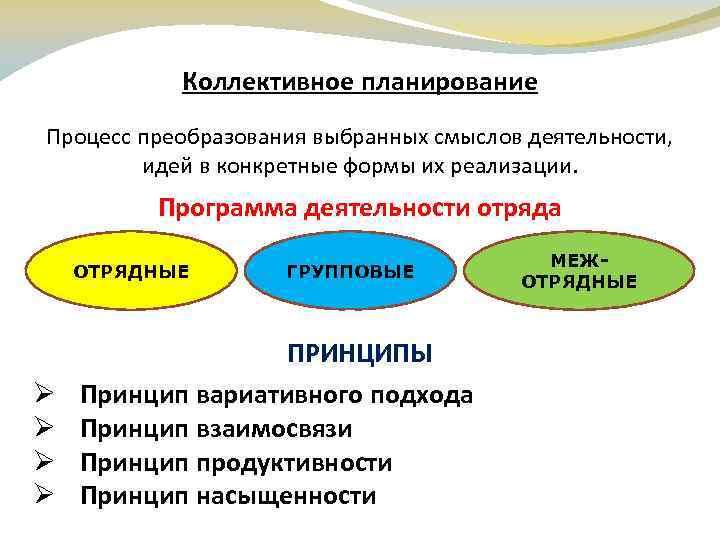 Коллективное планирование Процесс преобразования выбранных смыслов деятельности, идей в конкретные формы их реализации. Программа