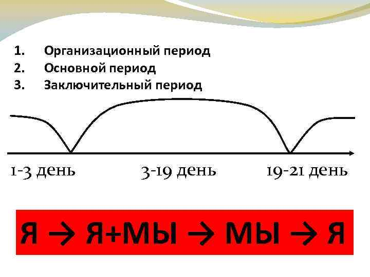 1. 2. 3. Организационный период Основной период Заключительный период 1 -3 день 3 -19